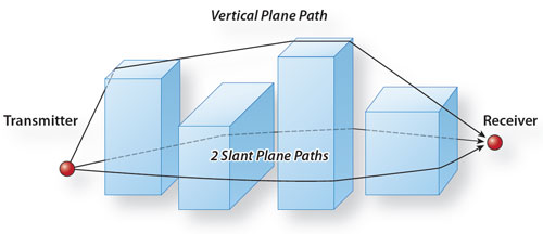 Diagram showing dominant diffracted paths used in the Urban Propagation Extension for STK Communications