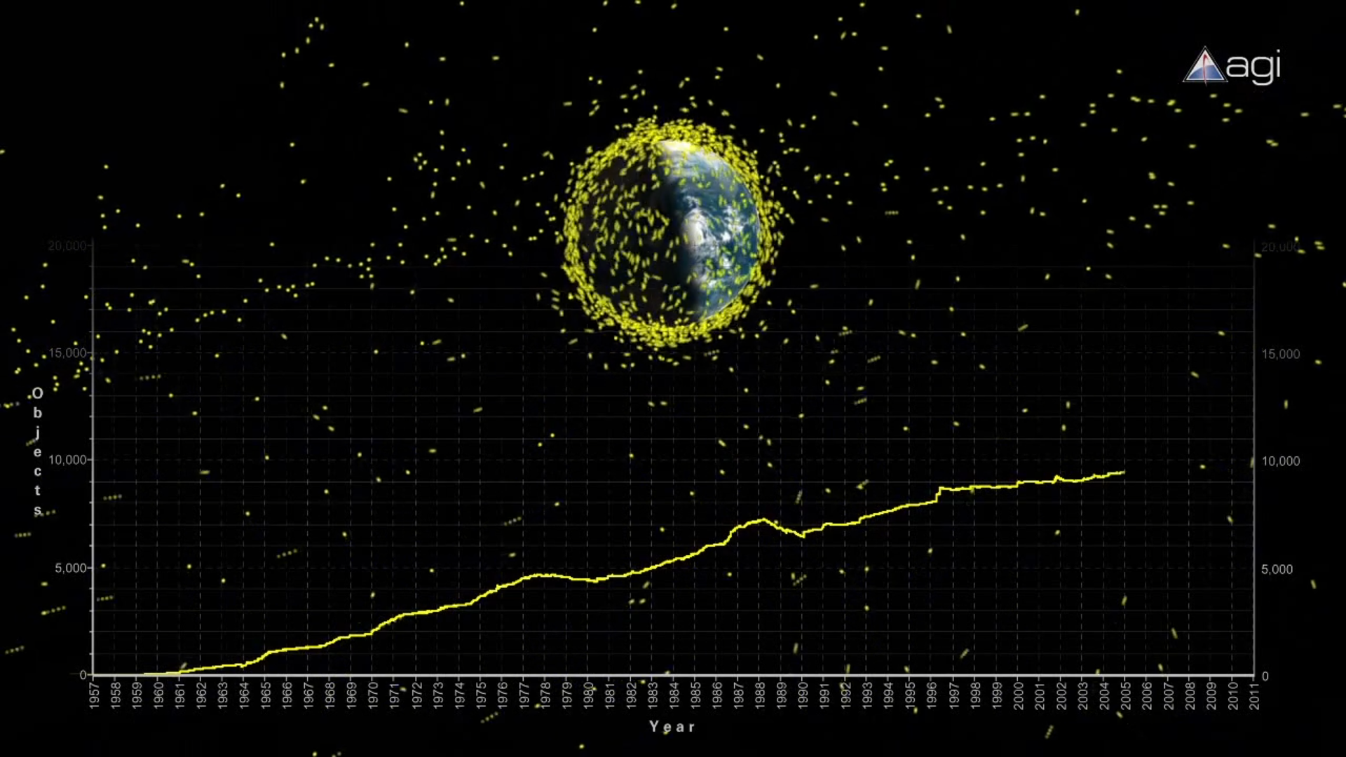 A Plot of the Number of Objects in Orbit Each Year
